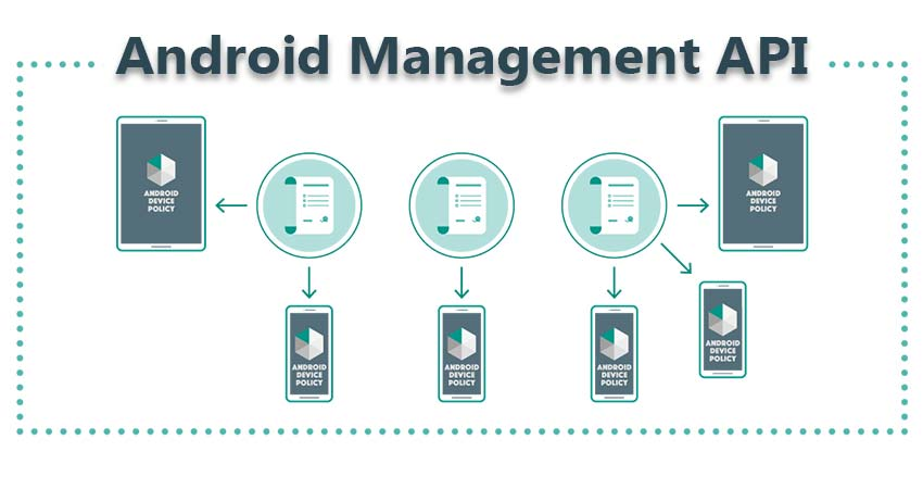 Android Management API